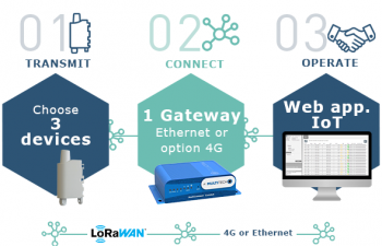 IoT Toolbox for LoRaWAN Ethernet - 3 sensorer