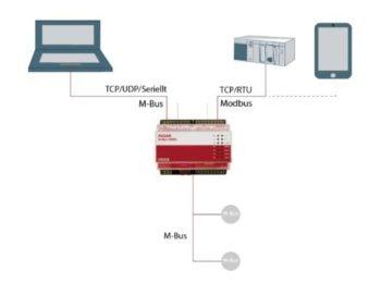PI-900 som Modbus slave RTU/TCP