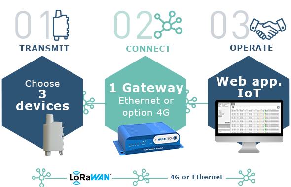 IoT Toolbox for LoRaWAN Ethernet - 3 sensorer